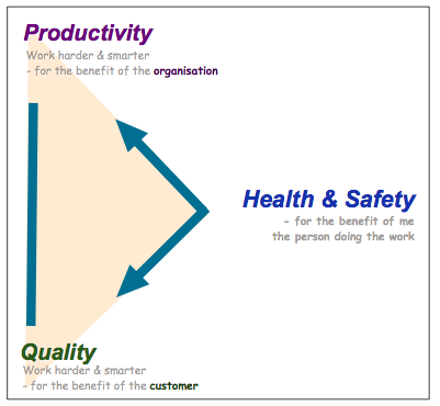 ProductivityTriangle